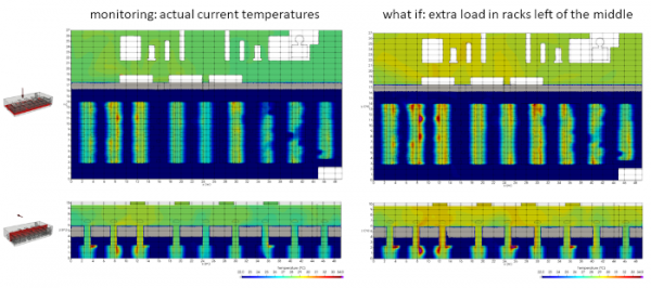 A digital twin of the indoor climate in data centers